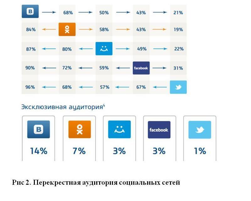 Контент социальных сетей тенденции и закономерности Электронный   коммуникационных кампаний в Интернете выбирают определенные площадки чаще всего исходя из собственных предпочтений и не идут в другие социальные сети